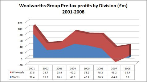Profits (before management charges) from the pic'n'mix to DVD wholesale retail group closely resemble a cliff face during the period 2001-2008 (Source: Annual Reports Woolworths Group PLC 2002-2008)