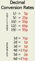 Conversion rates from pounds, shillings and pence to decimal currency