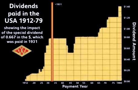 Chart showing the dividends paid by F. W. Woolworth Co. from Flotation in 1912 to the business's 100th birthday in 1979. It took over 40 years to match the special dividend which resulted from the flotation of the British subsidiary.