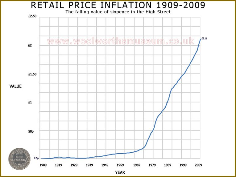 Graph showing retail inflation between 1909 to 2009.