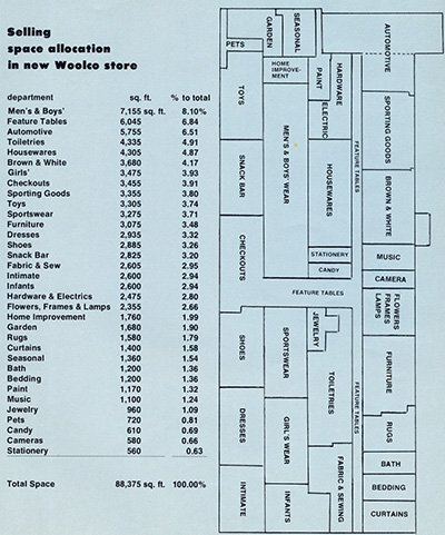 A table and illustration showing the amount of space allocated to each range at Woolco towards the end of the store chain's trading in the USA